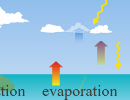 Water Cycle Thumbnail